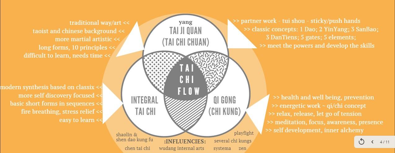 Tai Chi Flow in English   ÚjTest - radikális testtudat